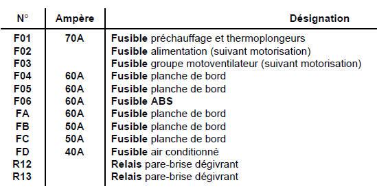 Revue technique automobile renault trafic bo tier fusible - Nouveau tableau electrique sans fusible ...